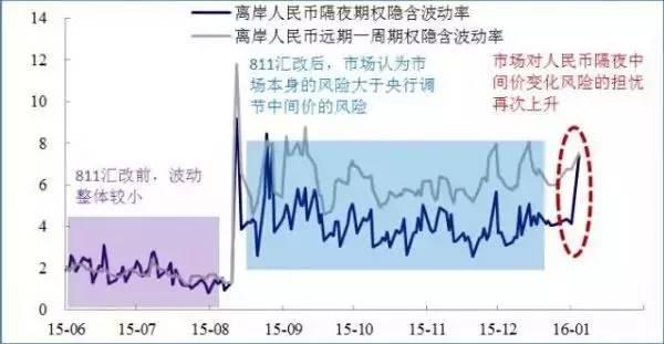人民币汇改前后市场反应